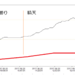 バッテリー容器温度変化グラフ