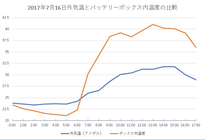 バッテリーボックス温度測定20170716