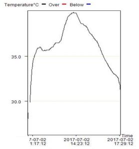 2017年7月2日外気温33℃の時のバッテリーボックス内温度ログ