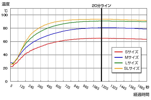 モーリアンヒートパック発熱材の大きさの影響